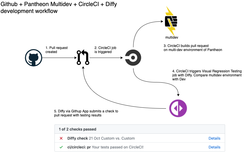 Diagram of github integration checks